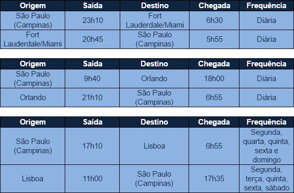 Azul estreia voo exclusivo entre Recife e Orlando