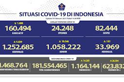 Pasien Pulih COVID-19 Bertambah, Capai 1 Juta Orang di Indonesia