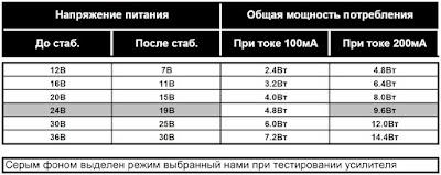 Таблица потребляемой усилителем для наушников мощности от уровня напряжения питания