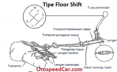 Tipe Mekanisme Pengontrol Pemindah Roda Gigi Pada Transmisi Manual