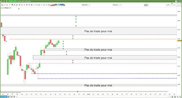 Bilan plan de trading pour mardi [20/02/18]