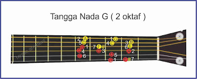 gambar tangga nada g gitar