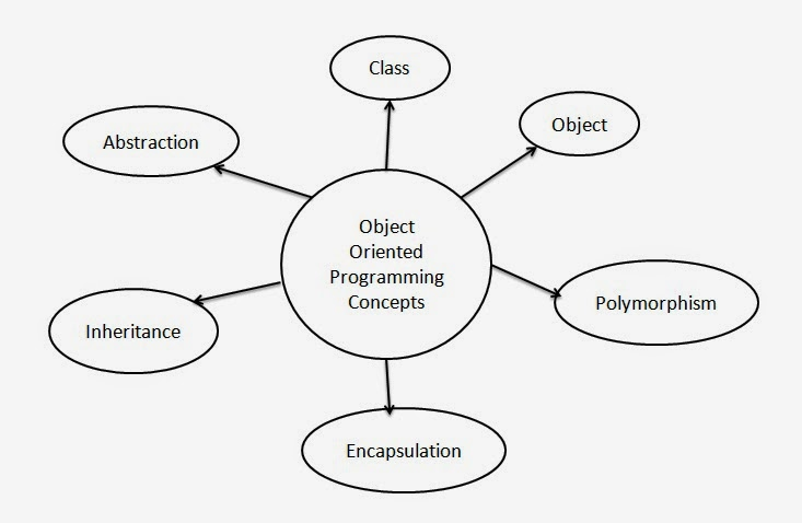 Introduction to Object Oriented Programming Concepts in