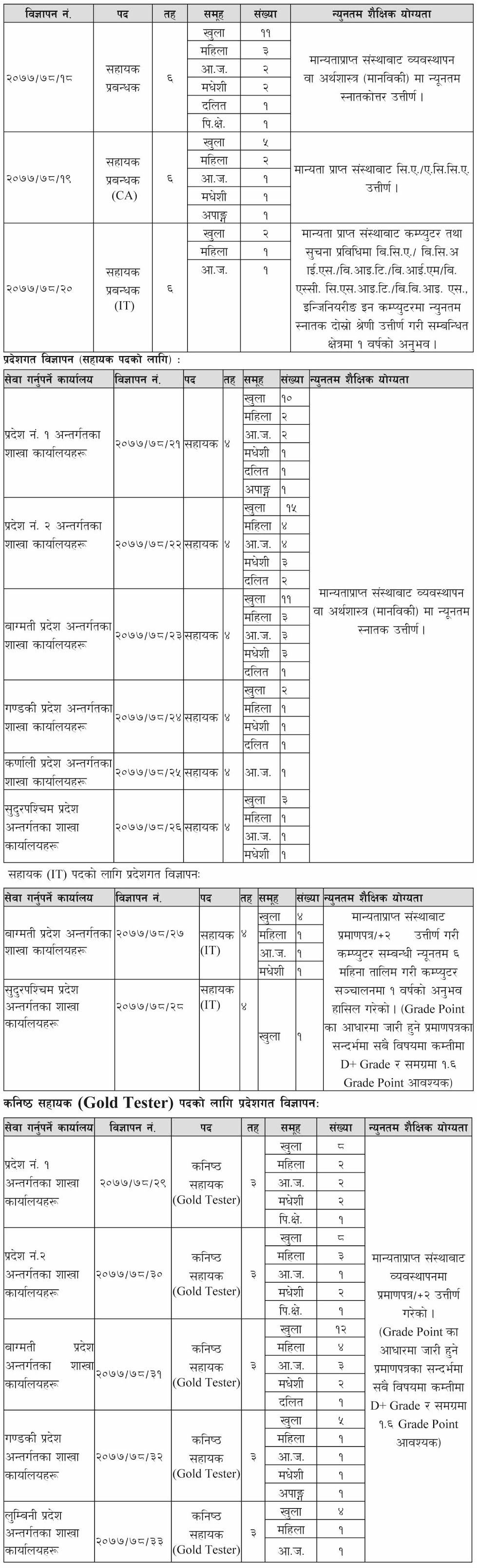 Nepal Bank Limited (NBL) Announced Number Of Vacancies On Various Post