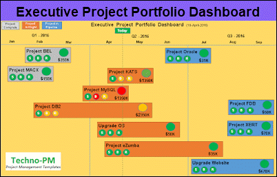 executive dashboard template, ppt dashboard