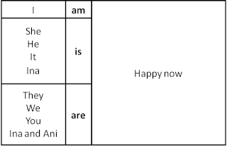 to be bentuk present (sekarang)