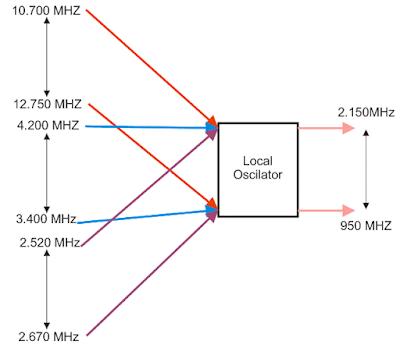 Local Oscilator LNB dan kegunaannya