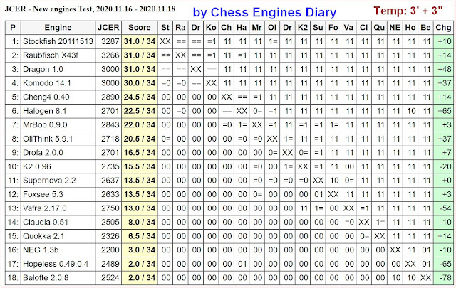Chess Engines Diary - test tournaments 2020.11.16.JCER.NewEnginesTest