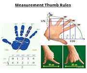 Thumb rules for Civil Engineers