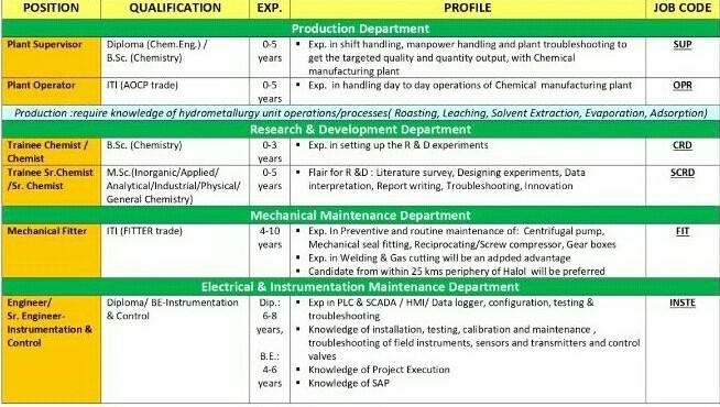 ITI/Diplom/B.Sc/BE Jobs Vacancy in Rubamin Private Limited, Halol, Gujarat Apply Now.