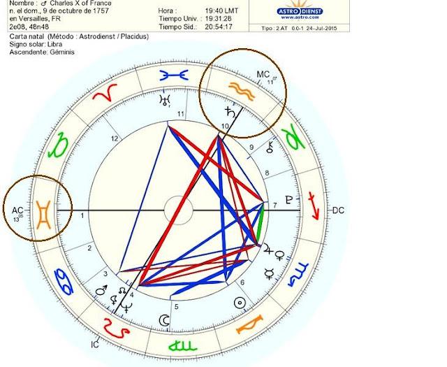 carta natal Carlos X de Francia, Signos zodiacales por André Barbault, Géminis y Astrología Racional, Mercurio en Géminis