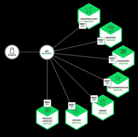 Kong API Gateway là gì?