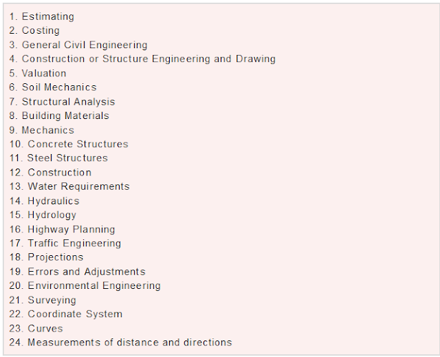 RRB JE Syllabus For Civil Engineering