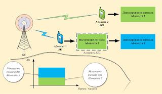 Как работает технология NOMA (Non-Orthogonal Multiple Access)