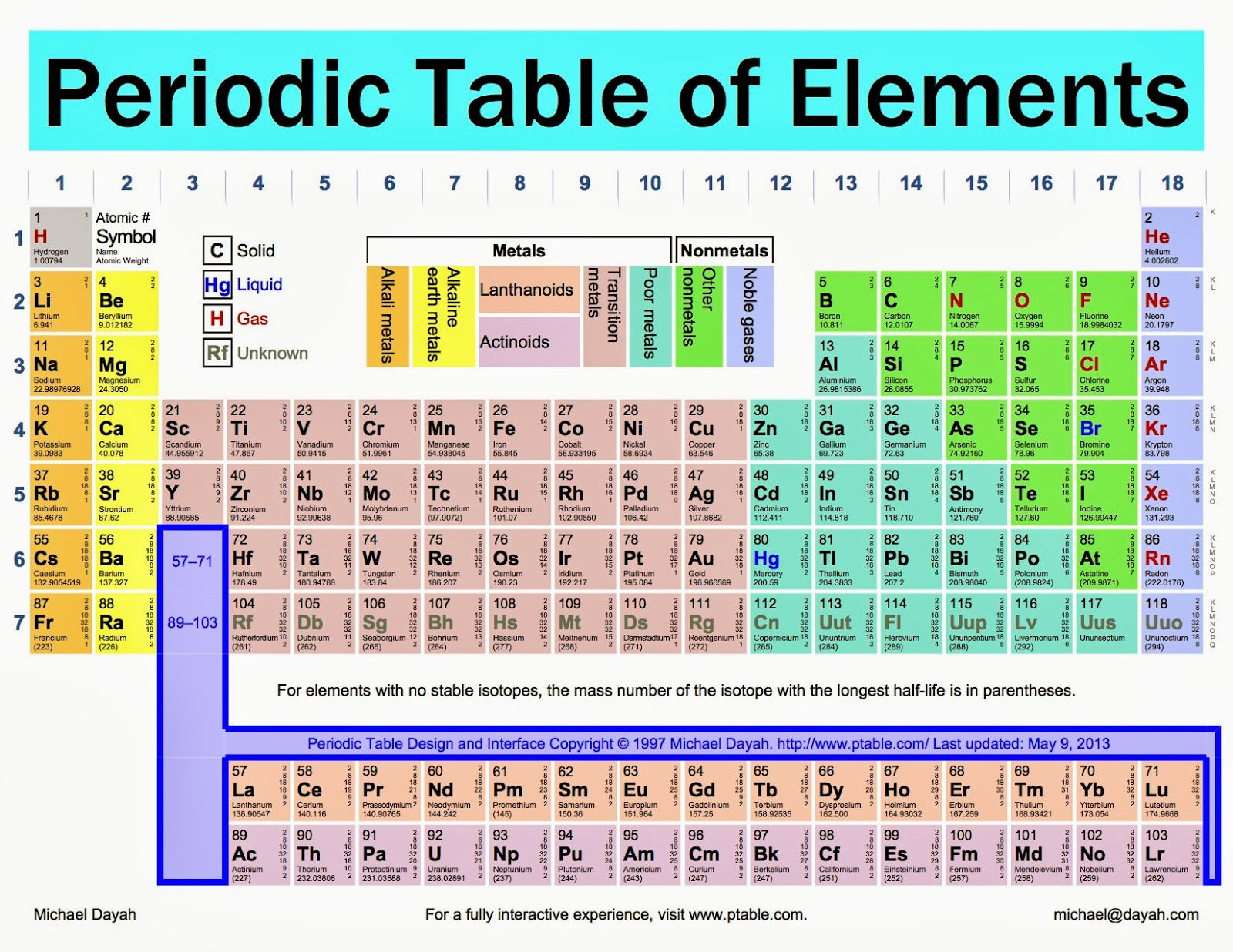 Electrons in phosphorus for Ptable periodic table