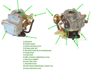 types of carburetors
