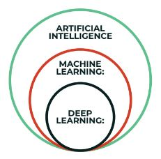 difference between machine learning and deep learning with examples  difference between ai and machine learning quora  difference between machine learning and artificial intelligence  ai vs machine learning vs deep learning  deep learning vs machine learning pdf  artificial intelligence and deep learning  what is artificial intelligence and machine learning? - quora  machine learning is a subset of artificial intelligence