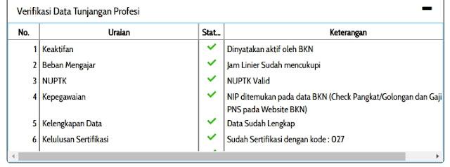 Contoh Verifikasi Data Tunjangan Profesi di Lembar Info GTK 2020