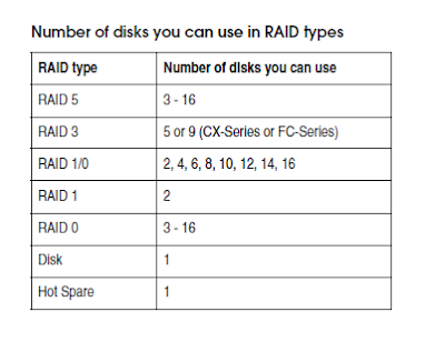 Disk_Details_in_Raid_types