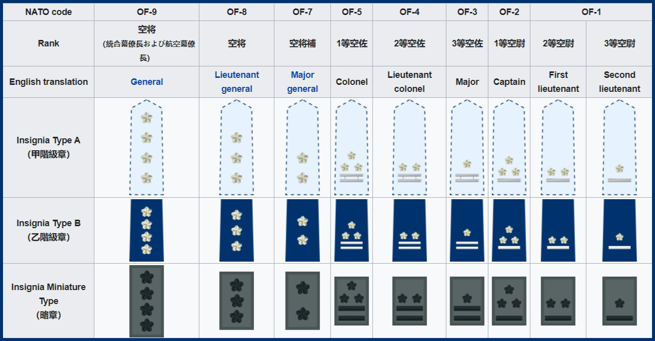 Japan Air Self-Defense Force Ranks and Insignia | Japanese Air Force Ranks Insignia Badges