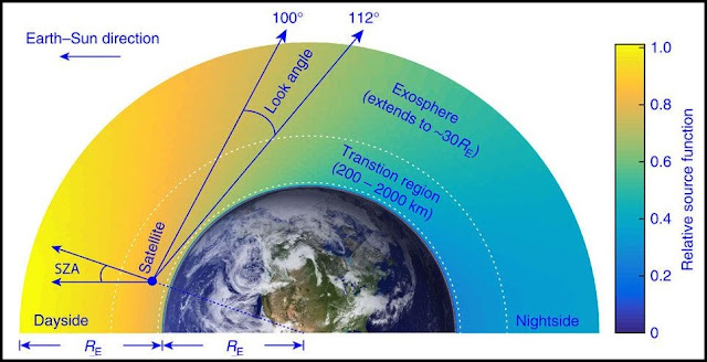 A schematic diagram of the Global Ultraviolet Imager observational geometry. The TIMED satellite is orbiting at 625 km and viewing in the anti-sunward limb direction. Credit: illinois.edu