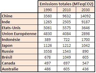 Emissions de gaz à effet de serre des 10 plus gros pollueurs de la planète, historique et projection à 2030