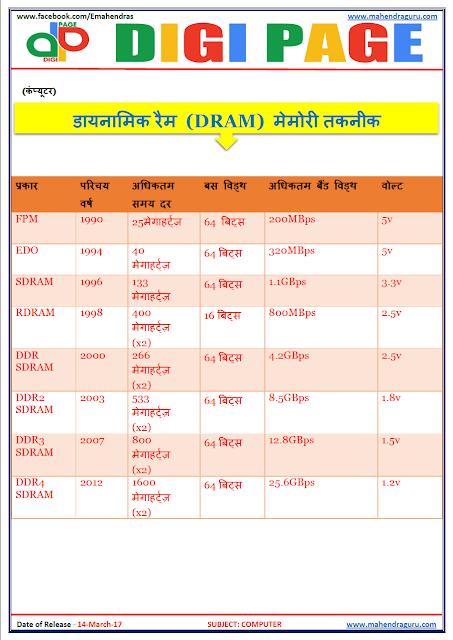 DP   DRAM   14 - MAR - 17   IMPORTANT FOR SBI PO