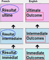 Comparison of the French and English-language terms for results, with French calling them results, and English calling them Outcomes