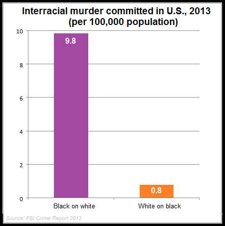 Sorry, that interracial crime data