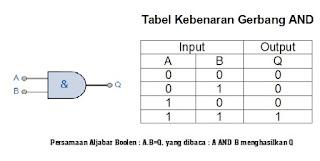 simbol dan tabel kebenaran AND