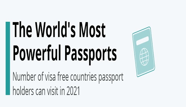 The World's Most Powerful Passports #infographic