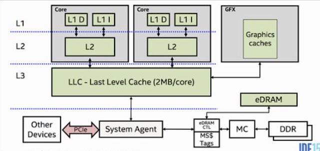 L1, L2 dan L3 cache: apa bedanya?