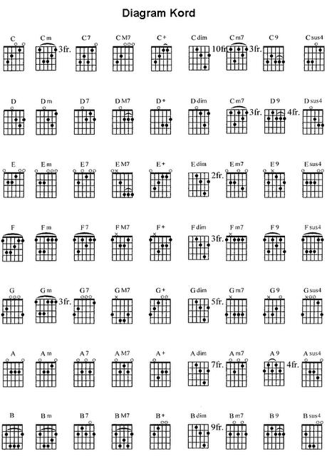 Kunci Gitar Lengkap Pdf Strategiclivin