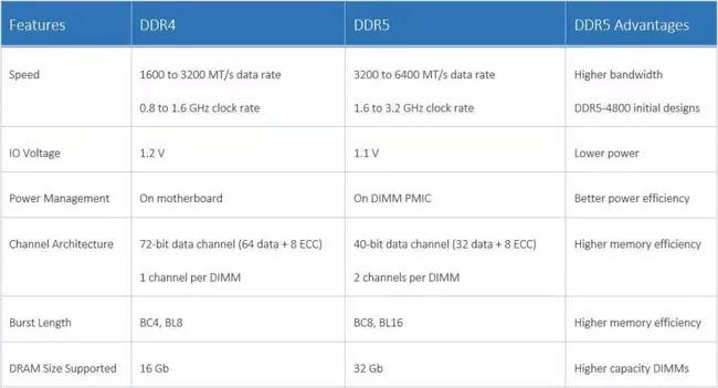 DDR5 RAM Özellikleri