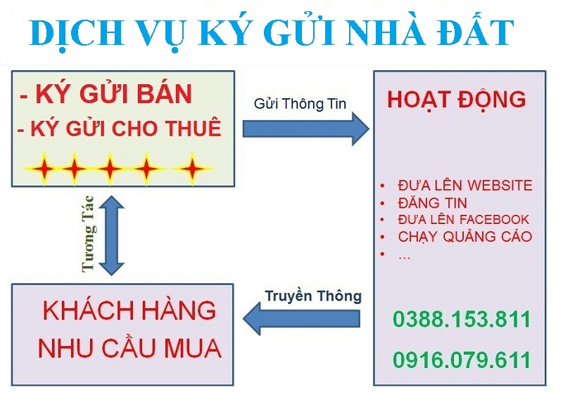 Dịch vụ ký gửi nhà đất tại tỉnh Bắc Ninh của ctv.vietface.com.vn