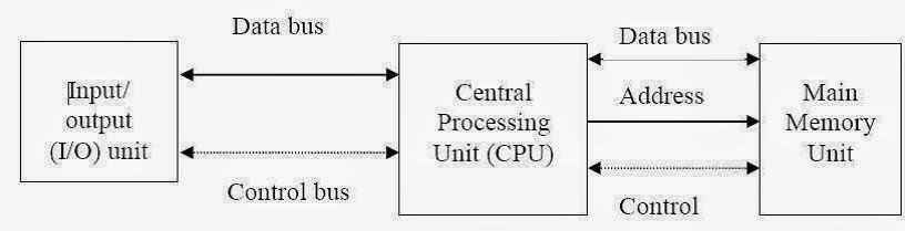 Soft skill diagram blok komputer dan cpu komputer sebuah mesin yang didalamnya terdapat banyak komponen dan merupakan sebuah sistem yang bisa memproses instruksi apa yang diberikan kepadanya ccuart Images