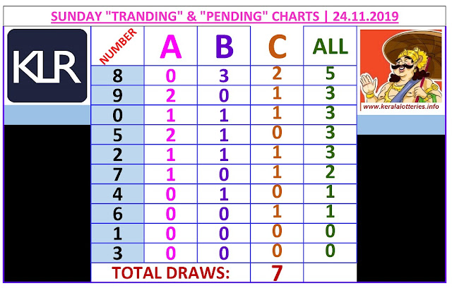 Kerala Lottery Winning Number Trending and Pending  chart  of 7  days on 24.11.2019