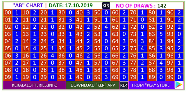 Kerala Lottery Result Winning Number Trending And Pending AB Chart  on 17.10.2019