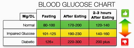 what should your blood sugar be 2 hours after eating