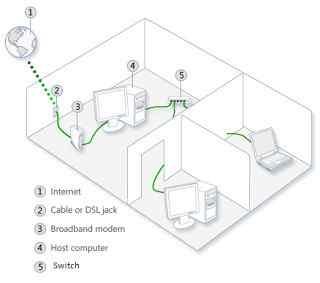 Mengenal Jaringan LAN (Local Area Network) Pintar Sekolah