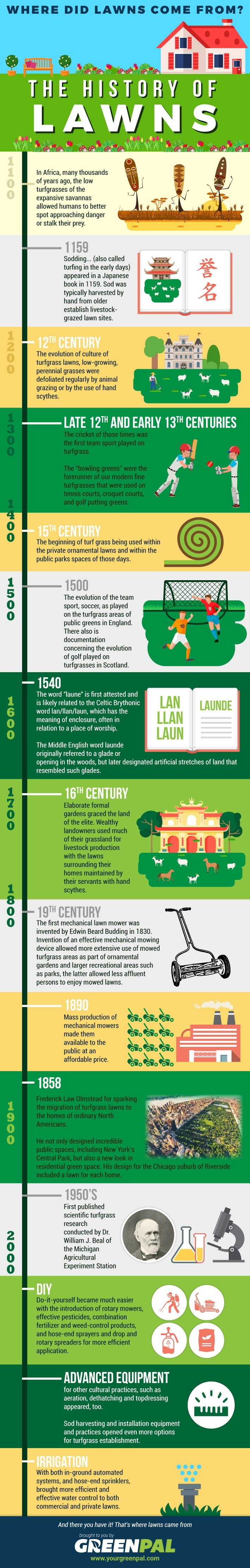 The History of Lawns #infographic