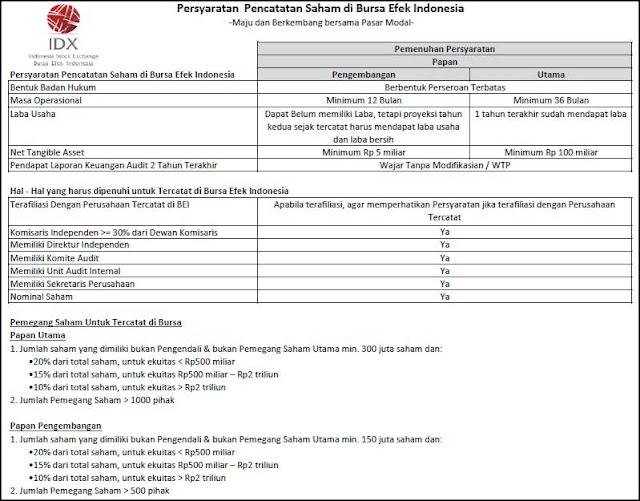 Pengertian Indeks Papan Utama dan Papan Pengembangan + Perbedaannya