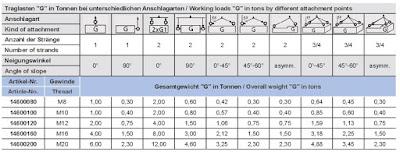 HIGH10 obročni vijak, rotacijski, kakovostni razred 10