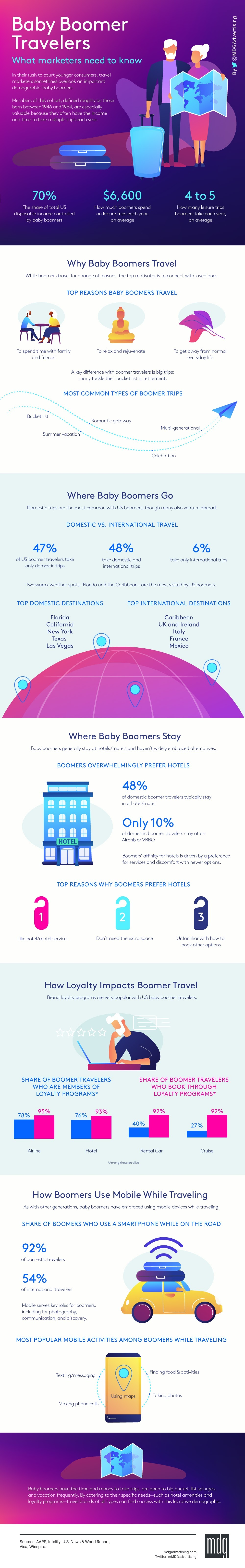 Baby boomer travelers – A remunerative demographic #infographic