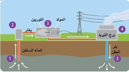 كيف تعمل الطاقة الحرارية الأرضية؟