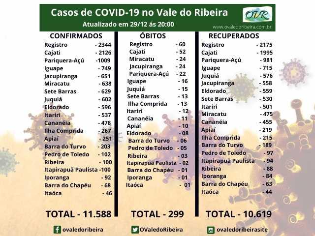 Vale do Ribeira soma 11.588 casos positivos, 10.619 recuperados e 299 mortes do Coronavírus - Covid-19