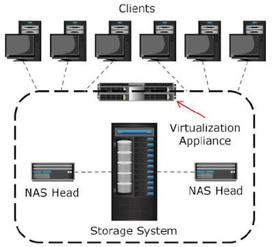 File Level Virtualzation