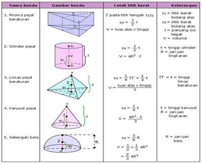 Catatan Thomas Laporan Praktikum Fisika Menentukan Letak Titik Berat Benda Luasan
