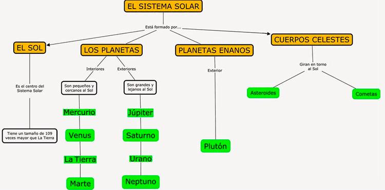 Mapa Conceptual del sistema solar y componentes