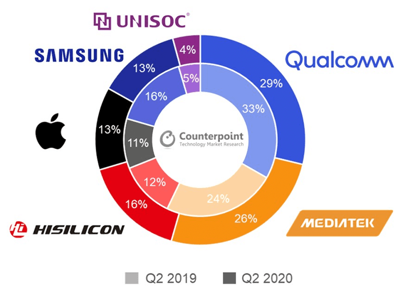 Counterpoint: Qualcomm leads market despite losing share to HiSilicon and MediaTek